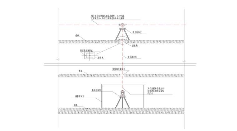 高层住宅楼(框架、剪力墙结构)施工组织设计(230页,附图丰富)_4