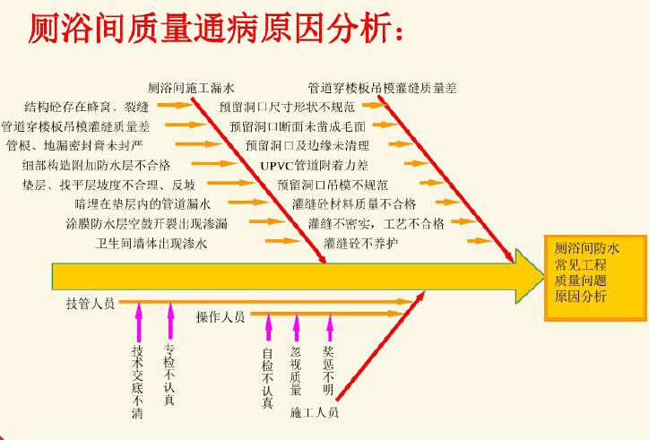 房地产工程质量管理提升概述