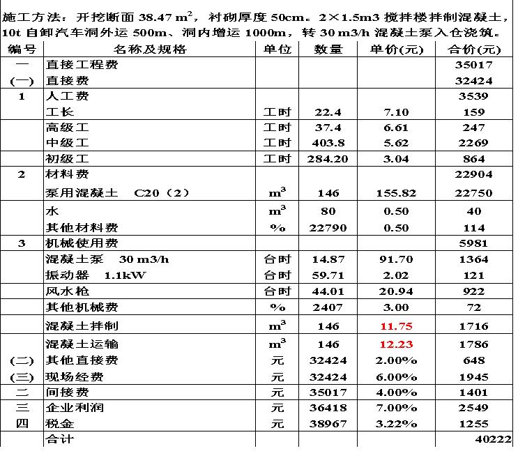 水利工程造价计价与控制_1