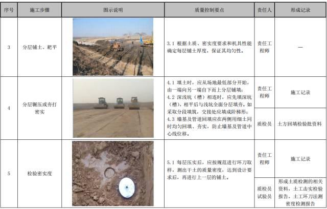 建筑工程施工工艺质量管理标准化指导手册_10