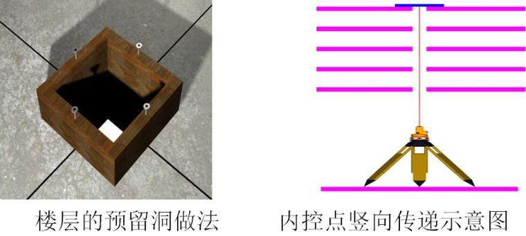 [黑龙江]安置区项目工程施工测量方案