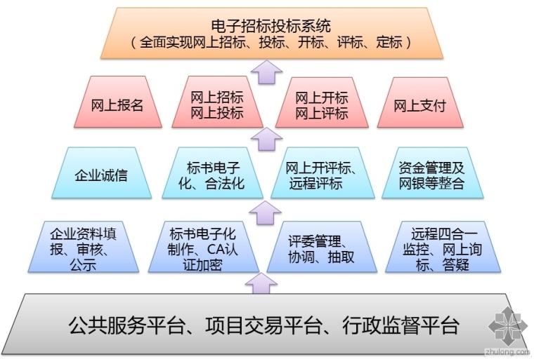 特大通知:北京市招投标项目都要使用电子标啦!
