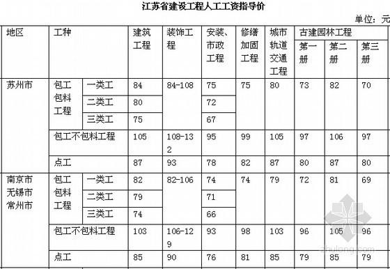 江苏省人工费定额资料下载-[江苏]建设工程人工费调整文件汇总(2001-2013年)