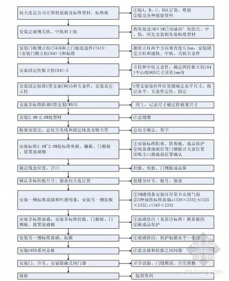 北京某高层办公楼成品隔断施工方案(鲁班奖)