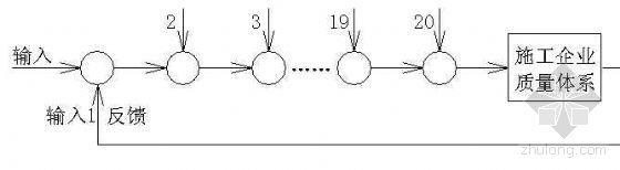 质量体系分解图