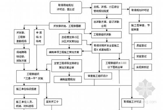 [标杆地产]房地产集团工程管理手册135页(含常用表格)