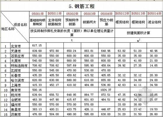 全国2012年3季度建筑工种人工成本信息表及建筑实物工程量人工成本表