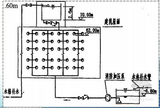 消防水泵扬程的计算(专家讲解)