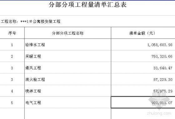 某机电总包工程量清单报价(2007年)