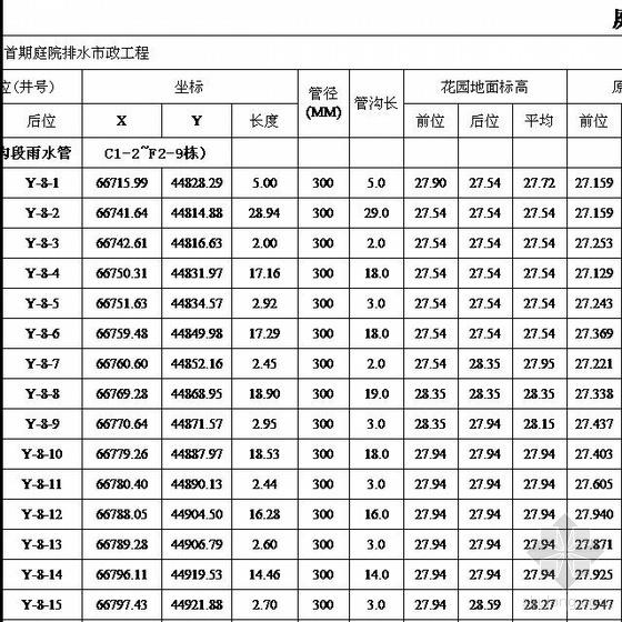 市政管道工程计算(包括管道土方、检查井)