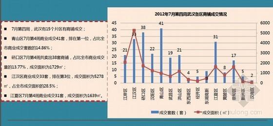 武汉商业地产市场月报(56页)