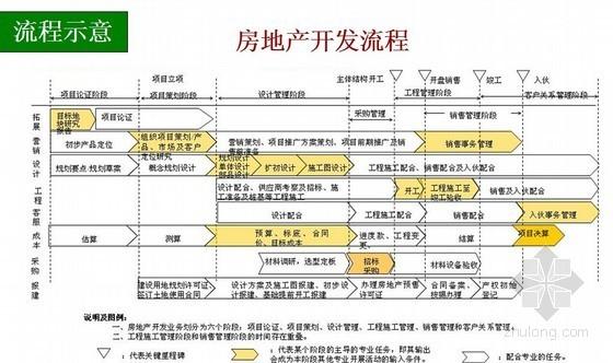 房地产项目开发设计管理(建筑结构设计)