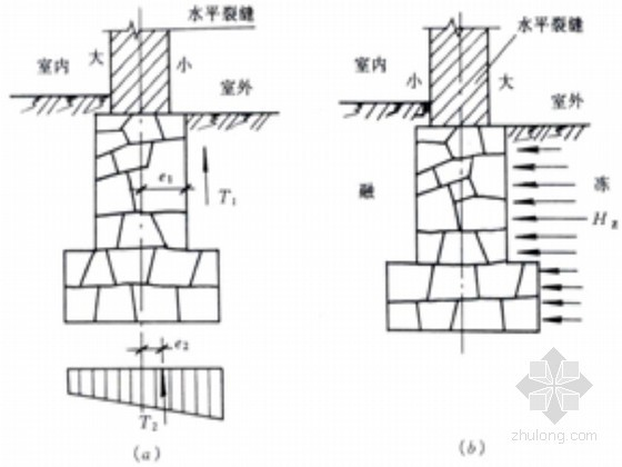建筑物地基基础加固常见问题及原因分析