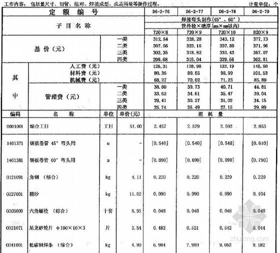 广东省市政工程综合定额2010(第六册燃气工程)