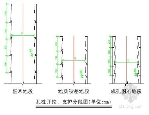 [广东]高层居民楼桩基础施工组织设计(人工挖孔桩)