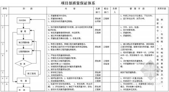 项目部质量管理保证体系图