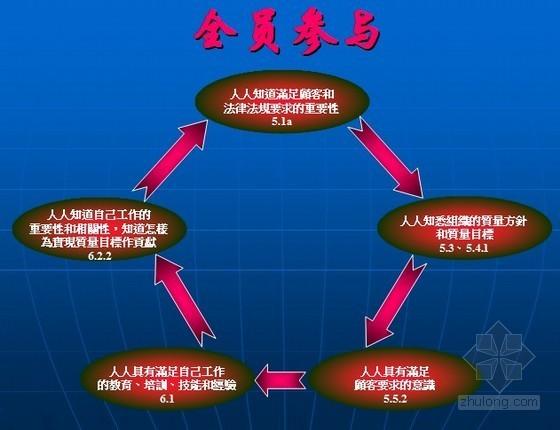 质量管理体系基础知识培训PPT