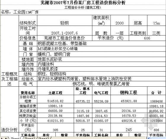 芜湖市2007年7月份某厂房工程造价指标分析