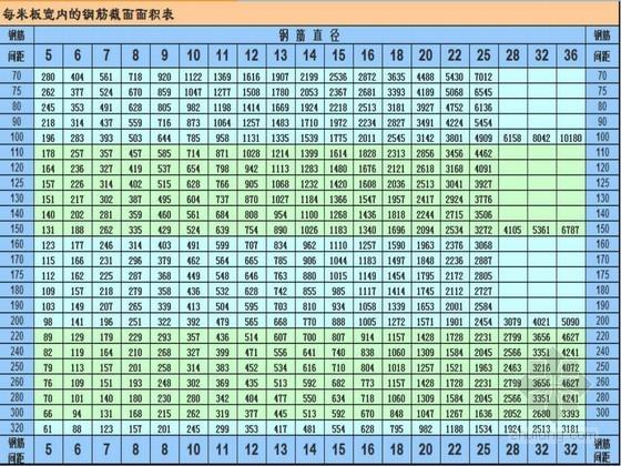 梁板钢筋计算根数、面积表格