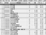 [重庆]高星级饭店实训基地装饰工程预算书(鹏业软件、98张图纸)