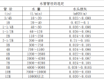 水管管径和风管铁皮厚度选定表