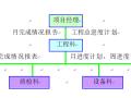 土地整治施工组织设计(共51页)