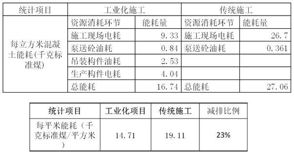 装配式建筑造价案例分析_3