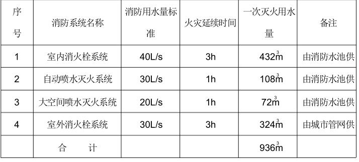 衡阳丽波大酒店给排水设计方案说明_3
