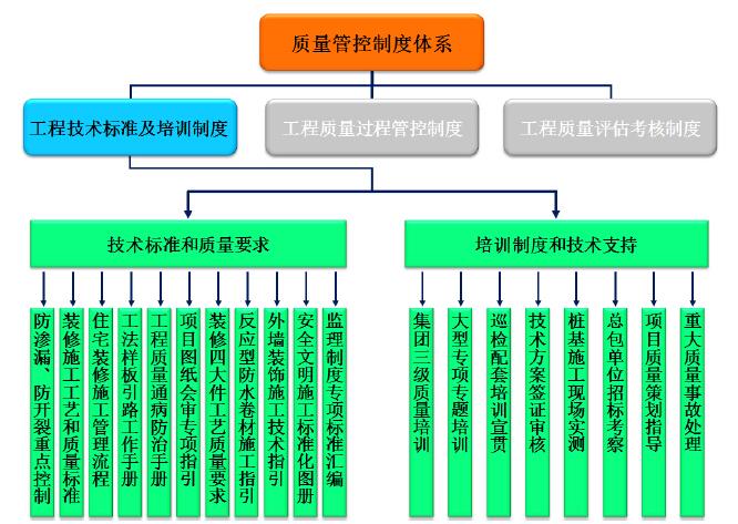 房地产公司工程质量技术管理手册