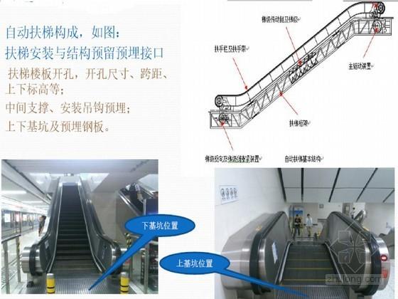 地铁主体结构预留预埋施工内容及技术要点45页