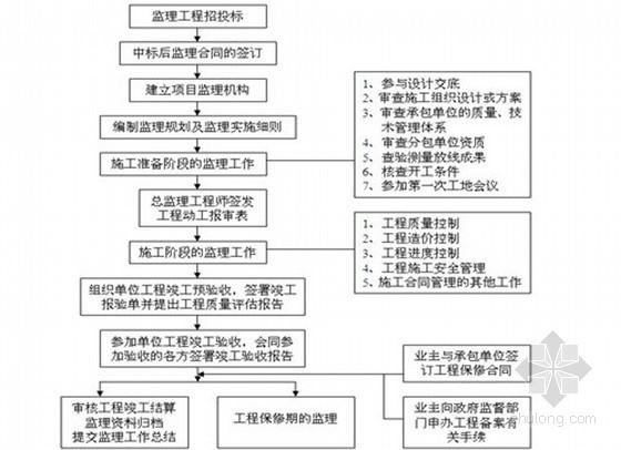 [福建]医院扩建工程监理规划(原创 流程图)