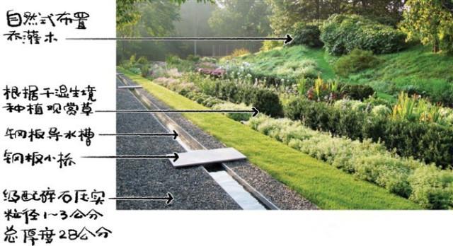 up户外休闲桌椅组合资料下载-设计师必需要知道的14个景观细部