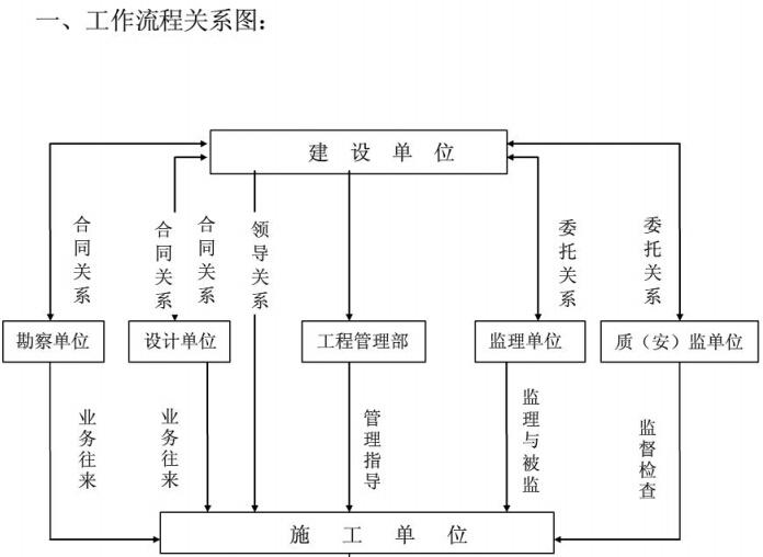 房地产公司建设单位项目工程管理方案(100页)