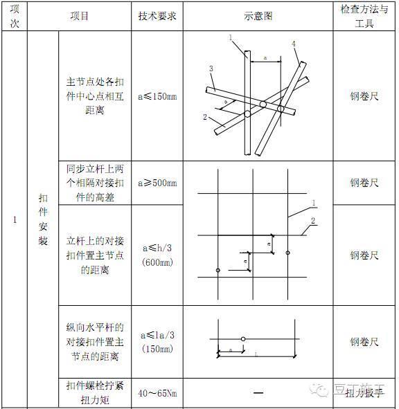 一次搞懂型钢悬挑脚手架施工工艺(含验收)_39