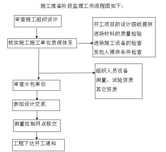 小型堤防工程施工监理实施细则(155页,图表丰富)_7