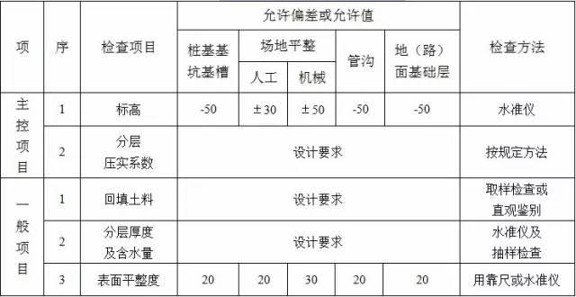 收藏:土方工程施工质量监理实施细则_4