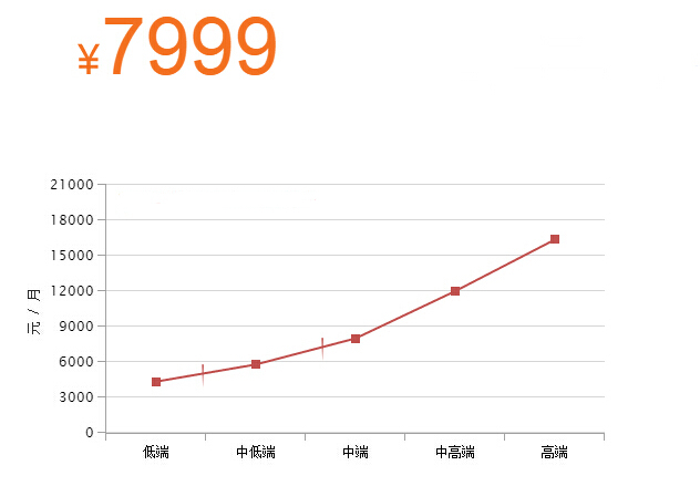 2017年北京市政工程师薪酬是多少?全国市政工程师薪水工资知道么