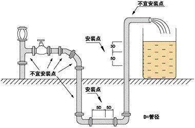 一文读懂电磁流量计选型安装要点