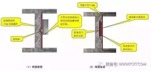 建筑电气设计|预留预埋及管道安装施工质量标准化做法!_6