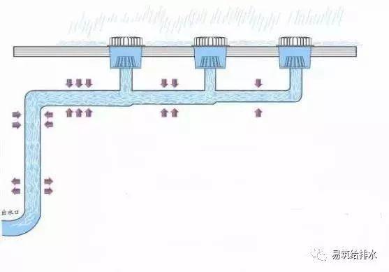 收藏!关于建筑给排水的几点说明