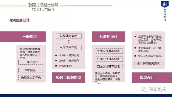 装配式建筑发展情况及技术标准介绍_46