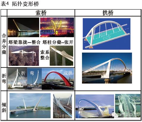 两百年来桥梁结构的组合与演变_17