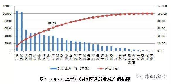 2017年上半年建筑业发展统计分析