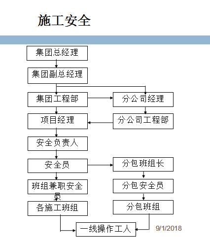宁河西区御湖园汇报-安全文明工地(57页)