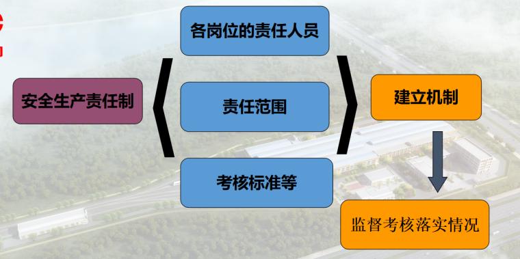 【中煤集团】安全管理培训(共90页)_4