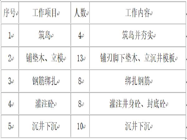 铁路桥梁施工组织设计编制模板(208页)