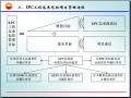 EPC总承包与复杂项目管理讲义(图文丰富)