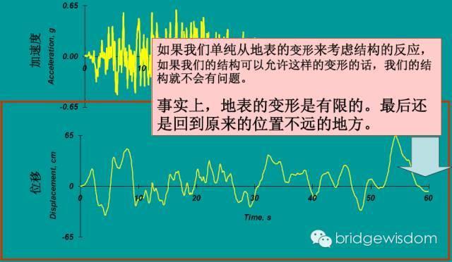 桥梁结构抗震设计核心理念_3