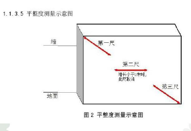 房地产住宅产品实测实量技术规范(159页,附多图)
