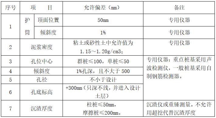 路桥桩基施工方案资料下载-[甘肃]西一大桥钻孔桩基施工方案